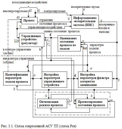 Схема современной АСУ ТП